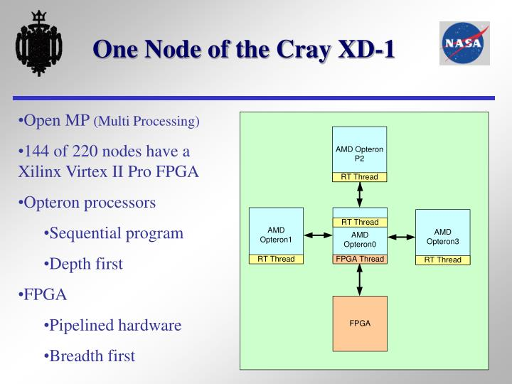 One Node of the Cray XD-1