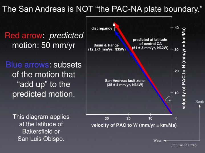 "The San Andreas is NOT ""the PAC-NA plate boundary."""