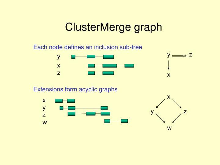 ClusterMerge graph