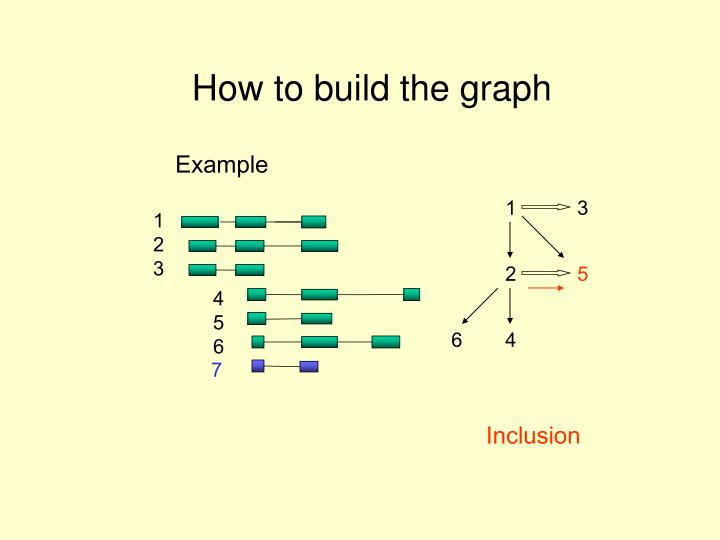 How to build the graph