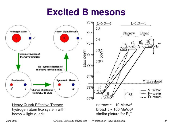Excited B mesons