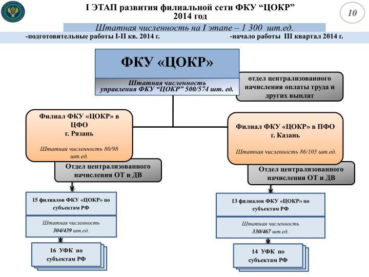 16  УФК  по субъектам РФ