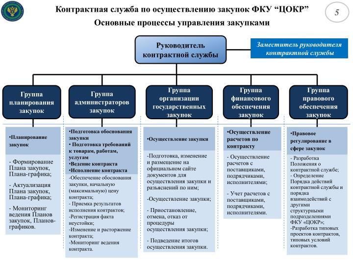 Контрактная служба по осуществлению закупок ФКУ