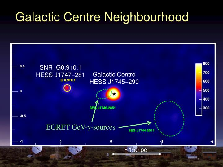 Galactic Centre Neighbourhood