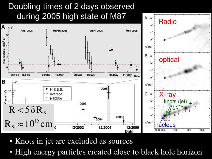 Doubling times of 2 days observed during 2005 high state of M87