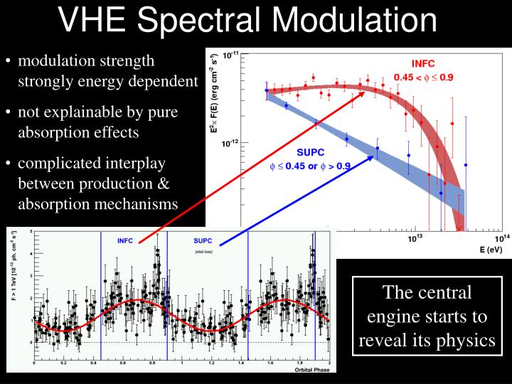 VHE Spectral Modulation