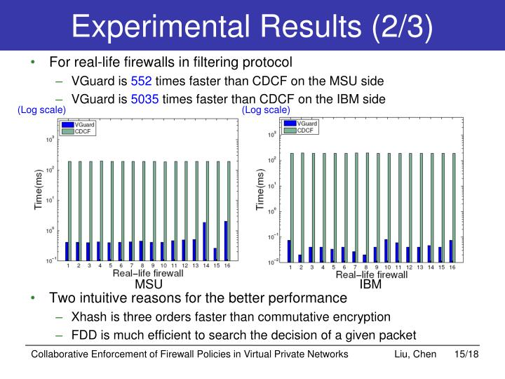 Experimental Results (2/3)