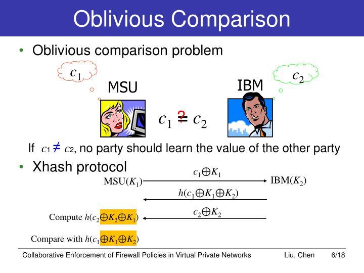 Oblivious Comparison