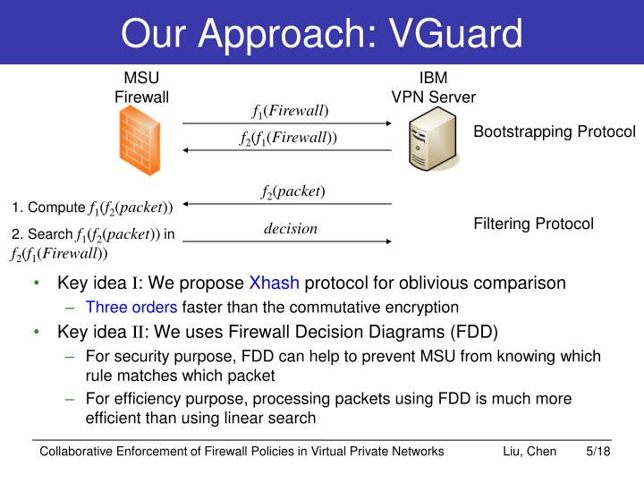 Our Approach: VGuard