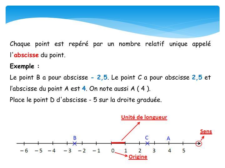 Chaque point est repéré par un nombre relatif unique appelé l'