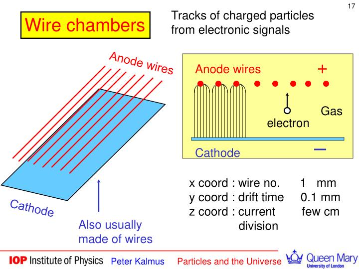 Anode wires
