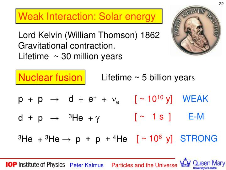 Weak Interaction: Solar energy