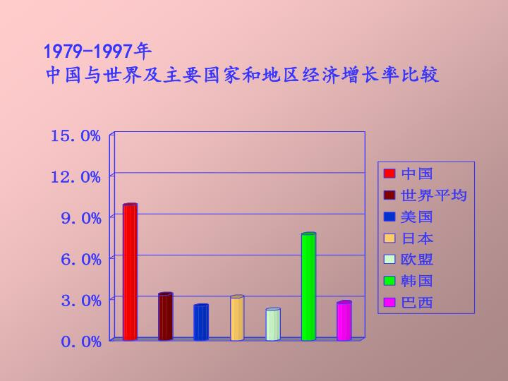 1979-1997