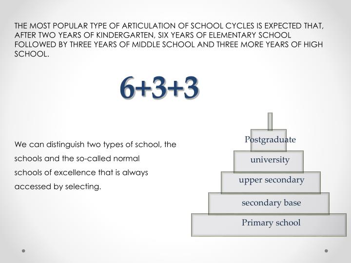 THE MOST POPULAR TYPE OF ARTICULATION OF SCHOOL CYCLES IS EXPECTED THAT, AFTER TWO YEARS OF KINDERGARTEN, SIX YEARS OF ELEMENTARY SCHOOL FOLLOWED BY THREE YEARS OF MIDDLE SCHOOL AND THREE MORE YEARS OF HIGH SCHOOL.