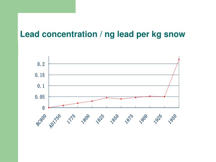 Lead concentration / ng lead per kg snow