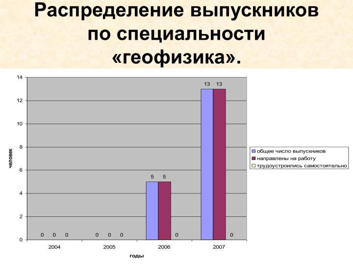 Распределение выпускников по специальности «геофизика».