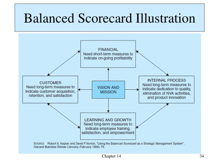 Balanced Scorecard Illustration