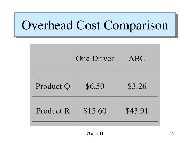 Overhead Cost Comparison