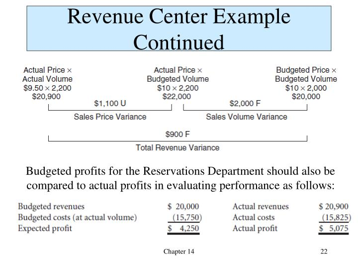Revenue Center Example Continued