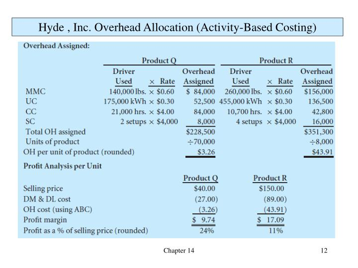 Hyde , Inc. Overhead Allocation (Activity-Based Costing)