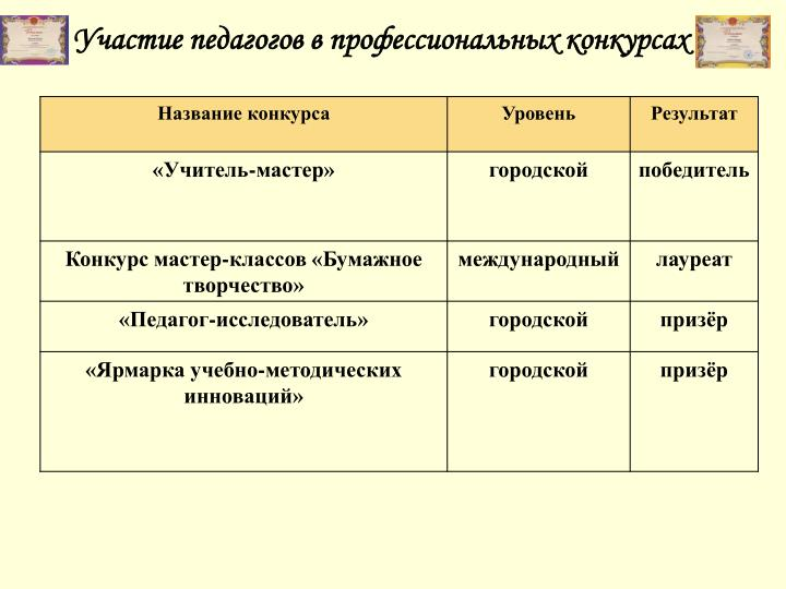 Участие педагогов в профессиональных конкурсах