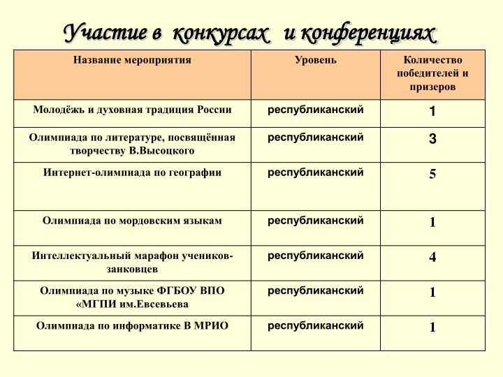 Участие в  конкурсах   и конференциях