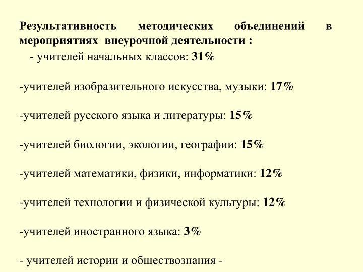 Результативность методических объединений в мероприятиях  внеурочной деятельности :