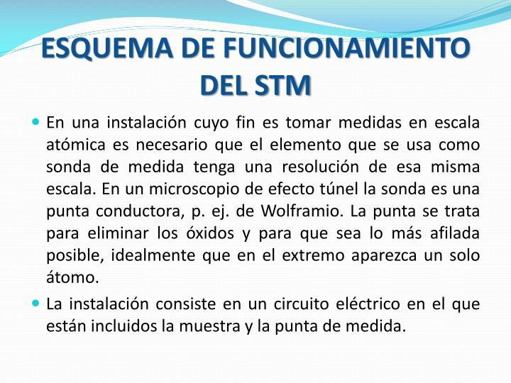 ESQUEMA DE FUNCIONAMIENTO DEL STM
