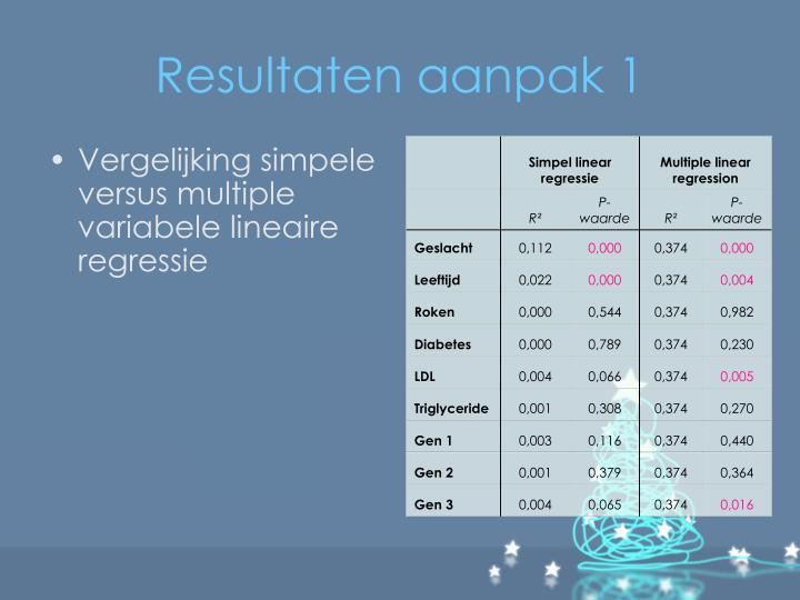 Resultaten aanpak 1