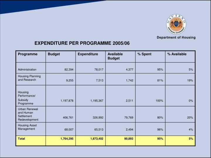 EXPENDITURE PER PROGRAMME 2005/06