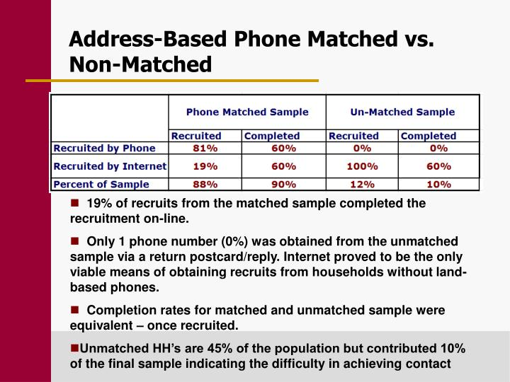 Address-Based Phone Matched vs.