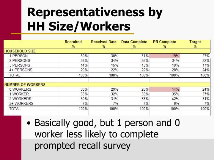 Representativeness by