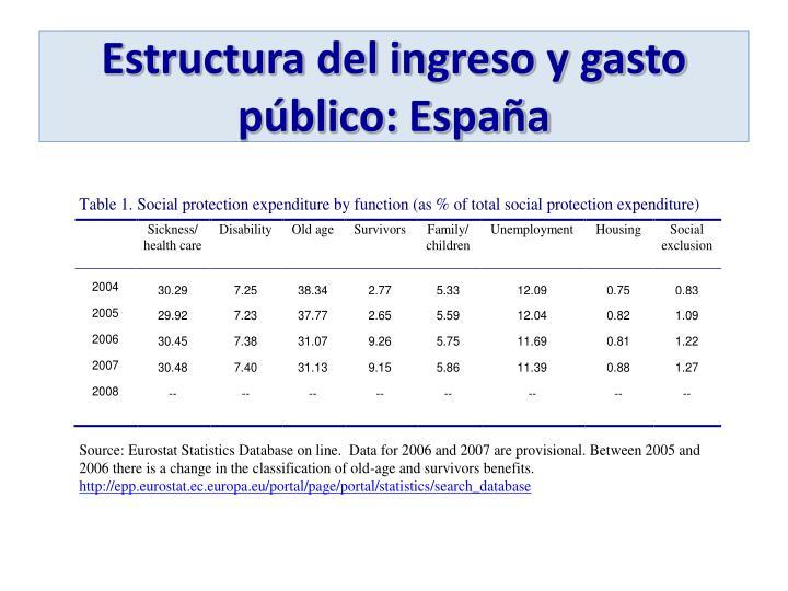 Estructura del ingreso y gasto público: España