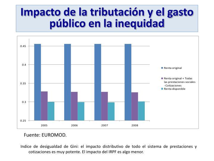 Impacto de la tributación y el gasto público en la inequidad