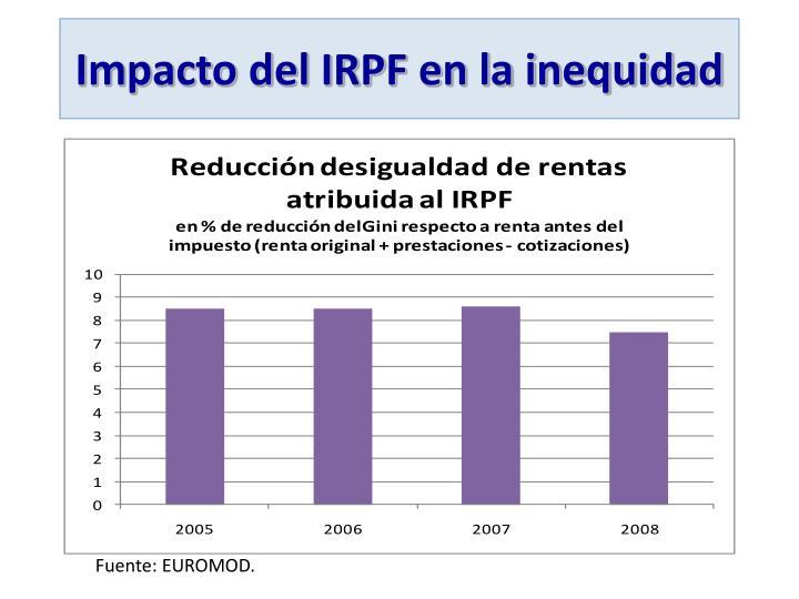 Impacto del IRPF en la inequidad