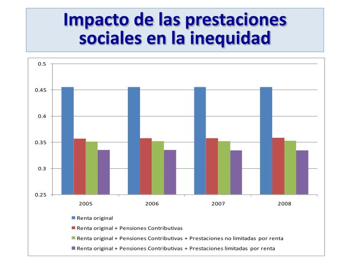 Impacto de las prestaciones sociales en la inequidad