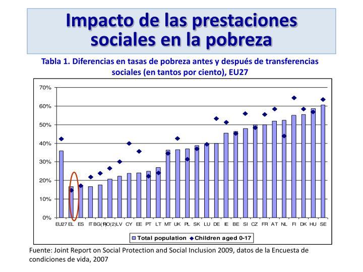 Impacto de las prestaciones sociales en la pobreza