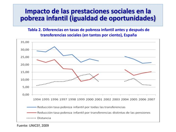 Impacto de las prestaciones sociales en la pobreza infantil (igualdad de oportunidades)