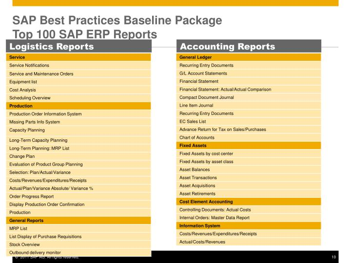 SAP Best Practices Baseline Package