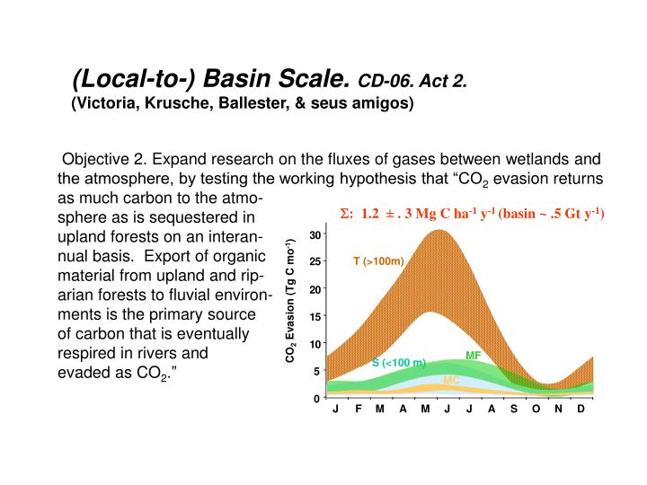 Objective 2. Expand research on the fluxes of gases between wetlands and