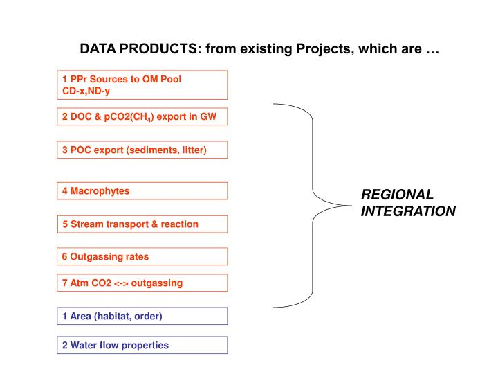 DATA PRODUCTS: from existing Projects, which are …