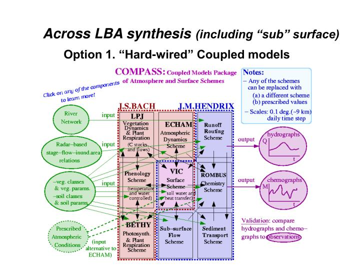 Across LBA synthesis