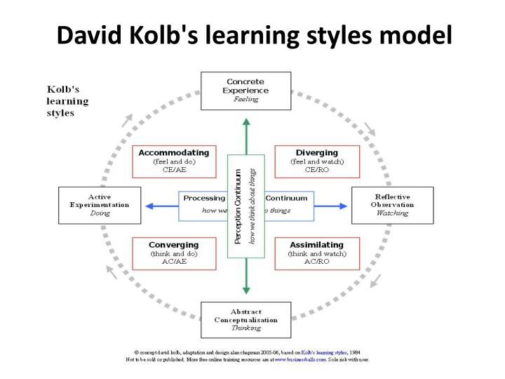 David Kolb's learning styles model