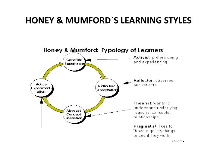 HONEY & MUMFORD`S LEARNING STYLES