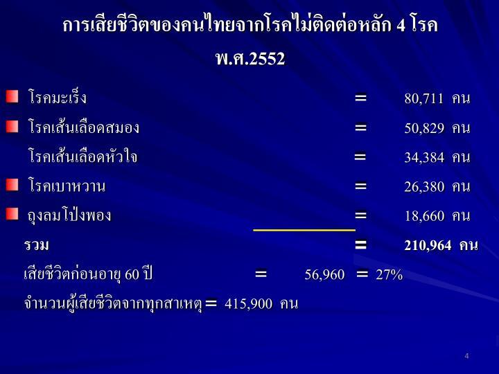 การเสียชีวิตของคนไทยจากโรคไม่ติดต่อหลัก 4 โรค