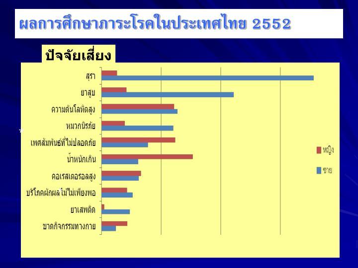 ผลการศึกษาภาระโรคในประเทศไทย 2552