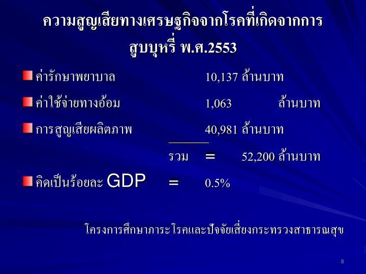 ความสูญเสียทางเศรษฐกิจจากโรคที่เกิดจากการ