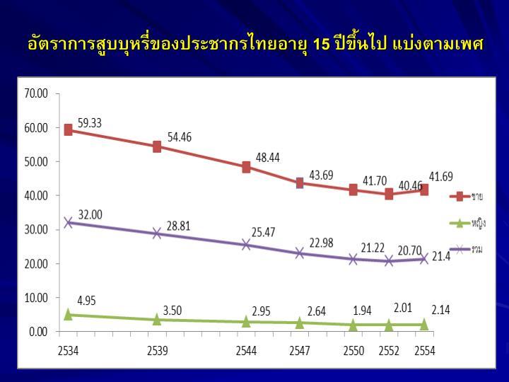อัตราการสูบบุหรี่ของประชากรไทยอายุ