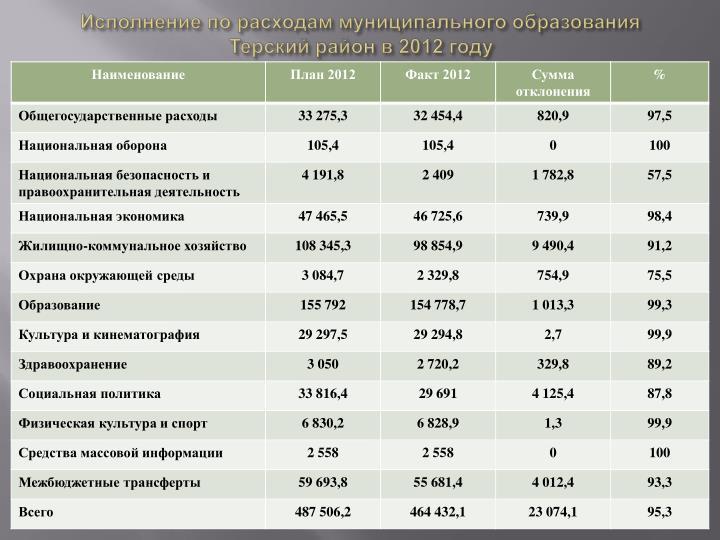 Исполнение по расходам муниципального образования Терский район в 2012 году