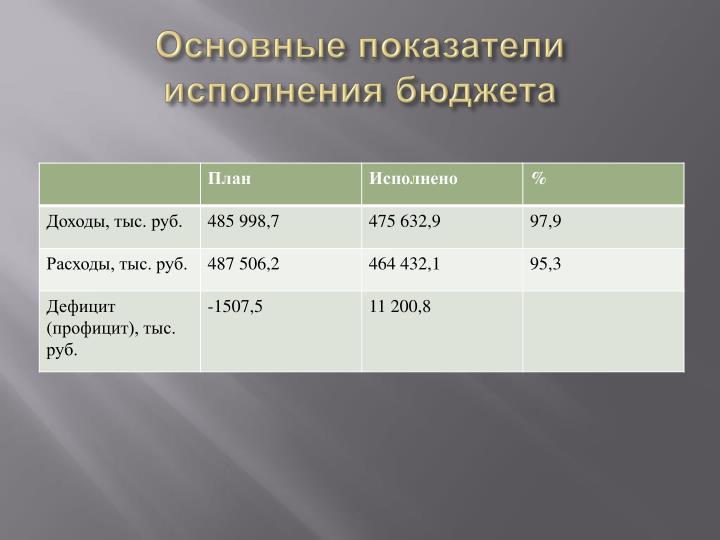 Основные показатели исполнения бюджета